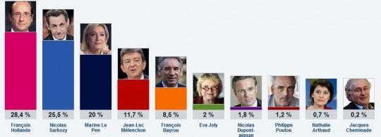 resultats elections 2012