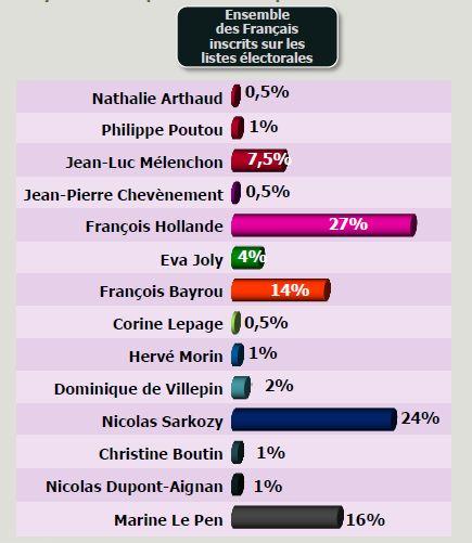 inteionts vote premier tour opinionways Elections 2012 : Marine Le Pen atteindrait les 20% au premier tour en 2012