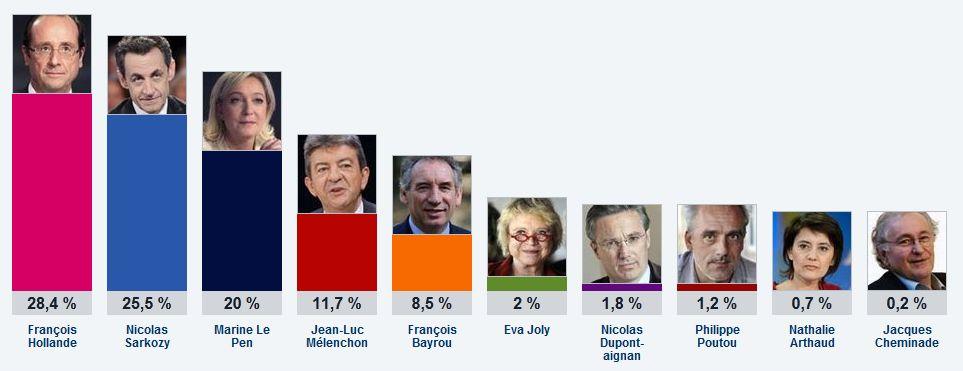 resultats elections 2012 Elections 2012 : Résultats du premier tour de lélection présidentielle 2012