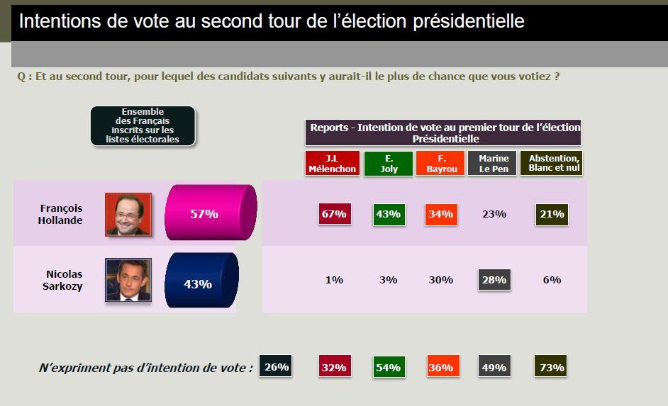 second tour elections 2012 Elections 2012 : Marine Le Pen atteindrait les 20% au premier tour en 2012