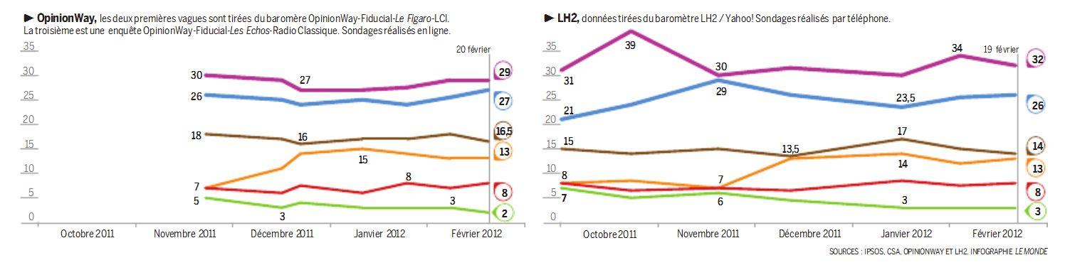 sondage elections 2012 part 2 Elections 2012 : Sarkozy réduit lécart avec Hollande au premier tour de lélection