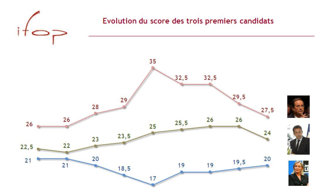 sondages elections 2012 france Elections 2012 : Marine Le Pen atteindrait les 20% au premier tour en 2012