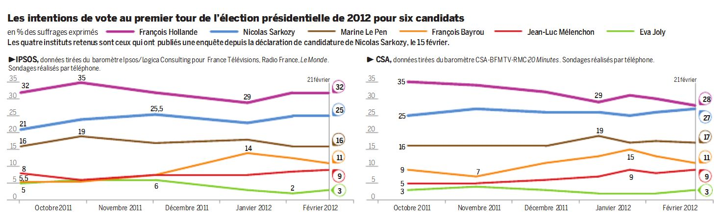 sondages elections 2012 Elections 2012 : Sarkozy réduit lécart avec Hollande au premier tour de lélection