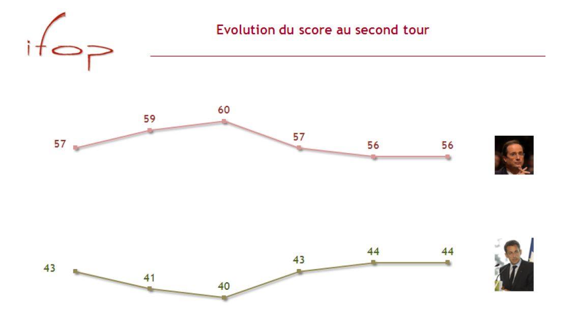 sondages second tour elections 2012 Elections 2012 : Marine Le Pen atteindrait les 20% au premier tour en 2012